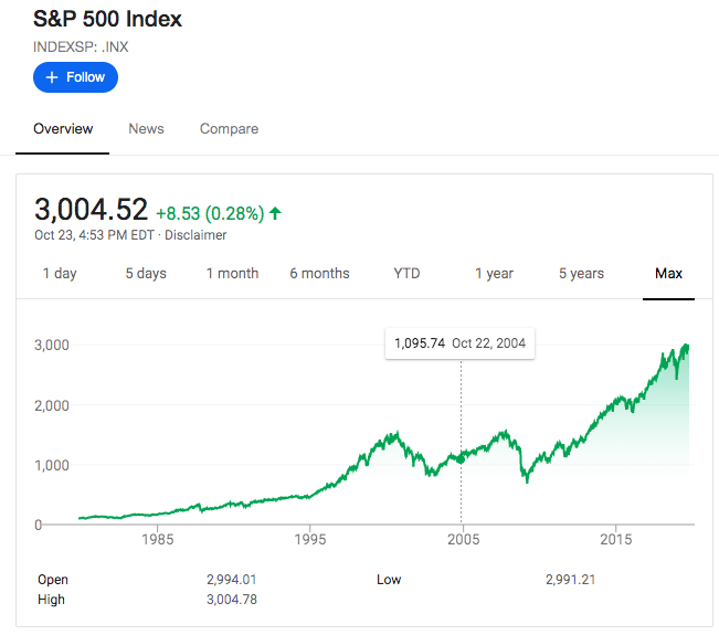 s&p 500 return over 15 years