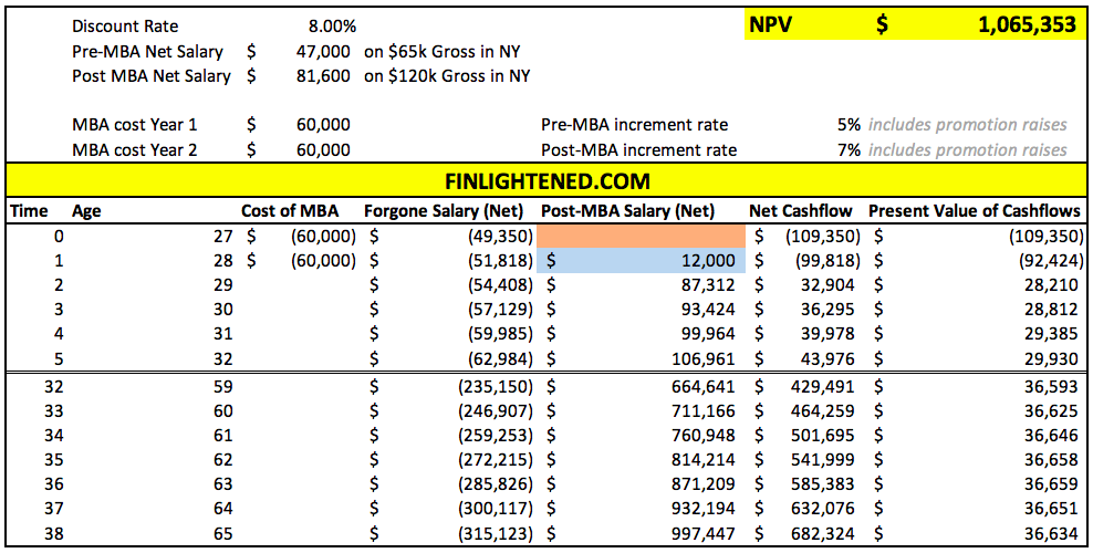 is MBA worth it? Pre and Post MBA Salary analysis.