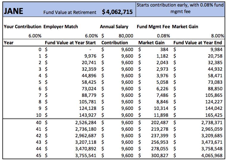 retirement fund example Jane