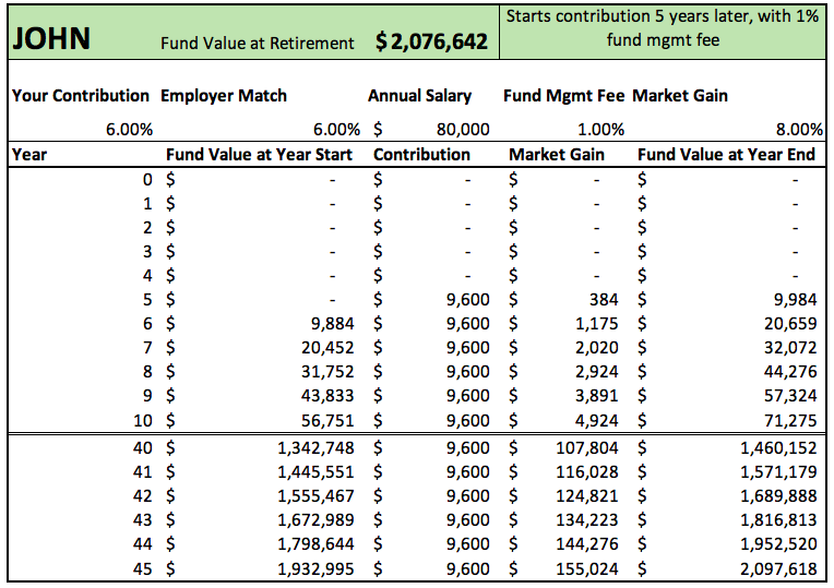 retirement fund example John