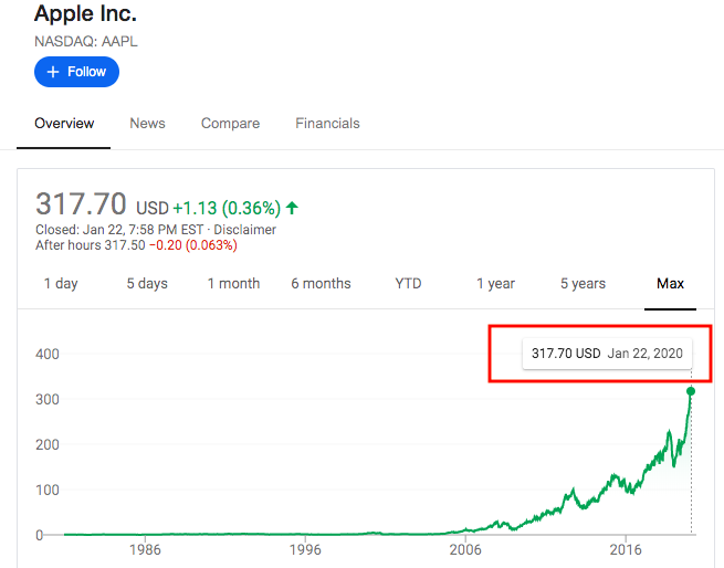 AAPL stock price