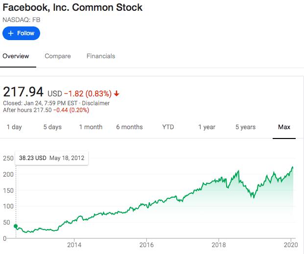 FAANG STOCK: FB STOCK