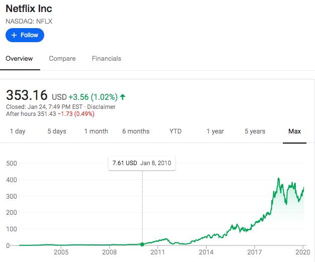 MFAANG STOCK: NFLX STOCK
