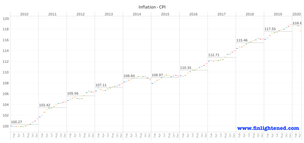 inflation defined