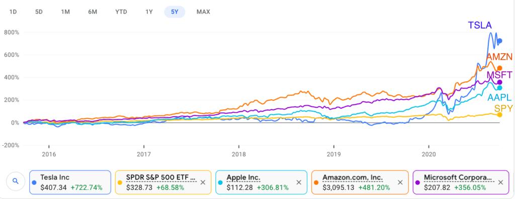 ETF or Stock Picking