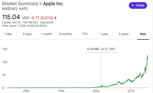 buy Apple stock Oct 2020