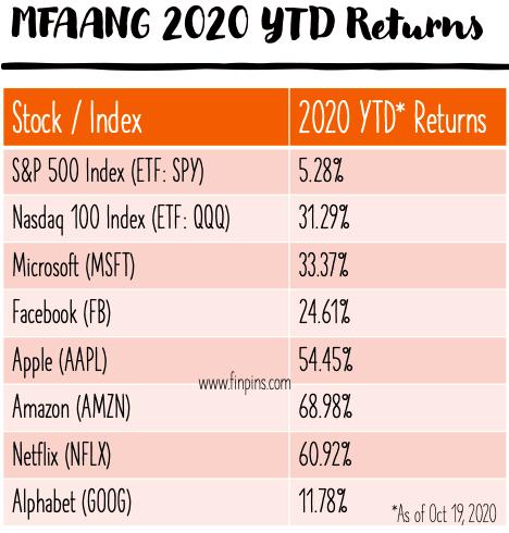MFAANG 2020 YTD returns