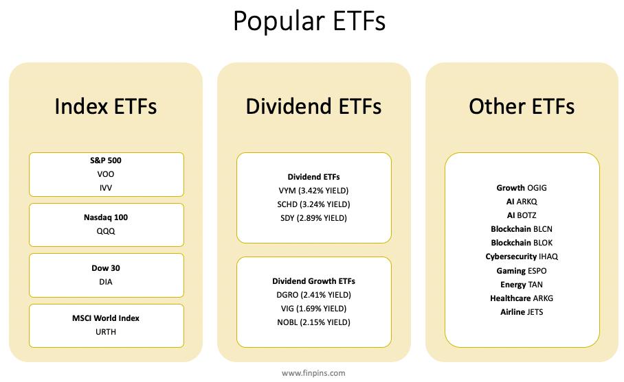 list of ETFs