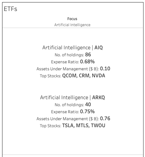 ETF ARTIFICIAL INTELLIGENCE (AI)