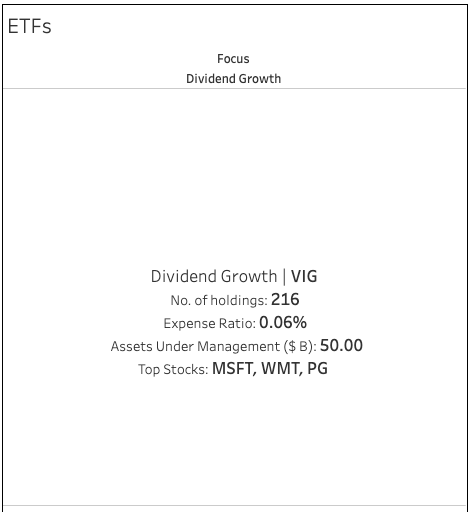 ETF DIVIDEND GROWTH