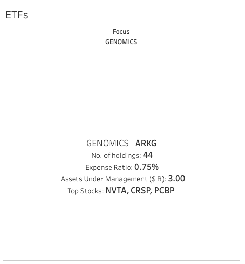 ETF HEALTHCARE GENOMICS
