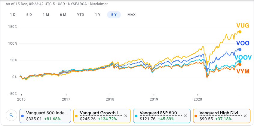 VANGUARD ETFS PERFORMANCE VOO VUG VOOV VYM