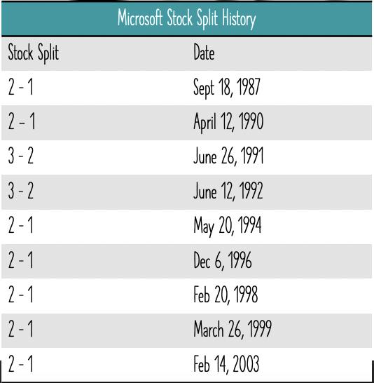 stock split for microsoft