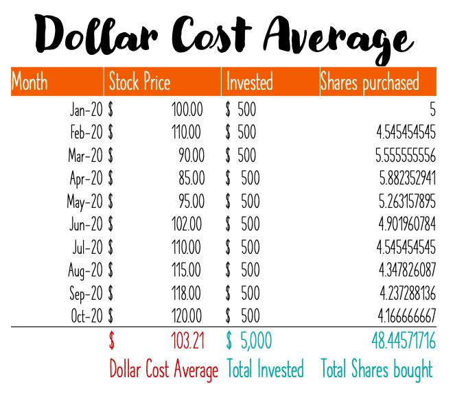 dollar cost average