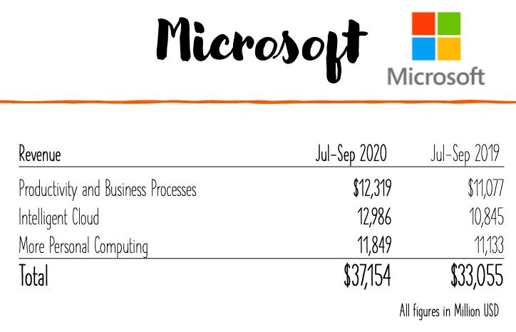 Microsoft earnings by segment