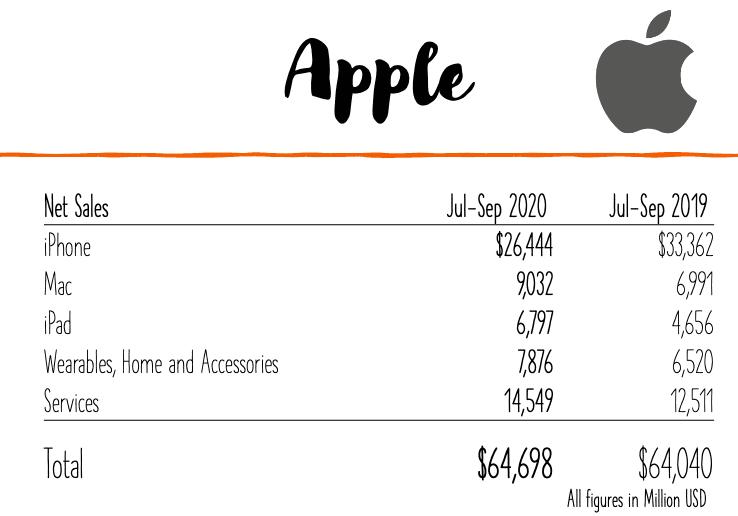 Apple Earnings by Segment