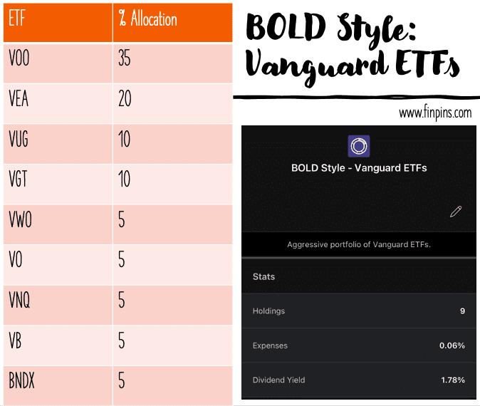 best M1 pie aggressive Vanguard ETF