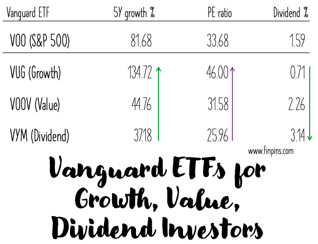 Vanguard ETF for S&P 500, growth, value, dividend investment