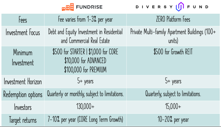 fundrise vs diversyfund