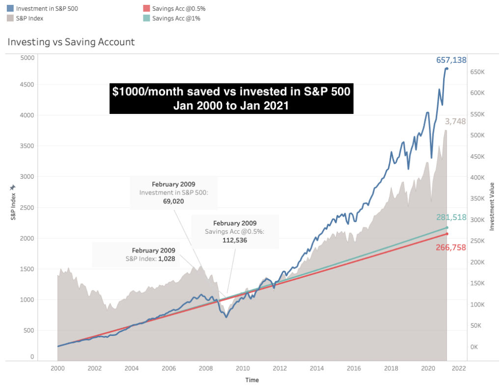 Saving vs Investing which is better