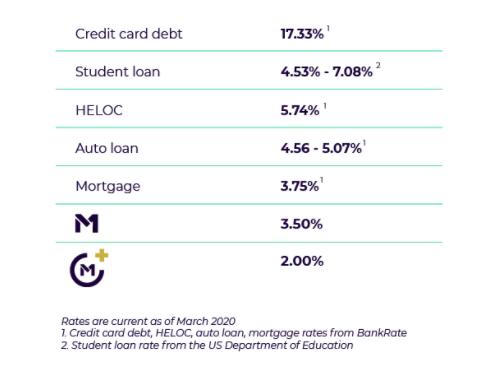 m1 borrow at low interest rates