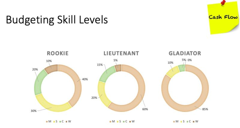 moscow skill levels