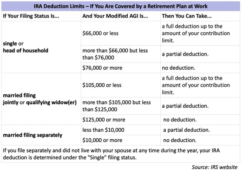 beginners essential guide to personal finance: IRA deductions if covered by retirement plan at work